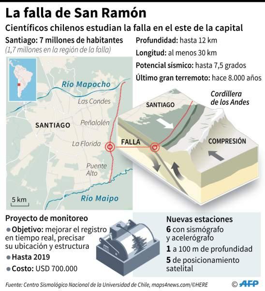 La Falla de San Ramón - Chile