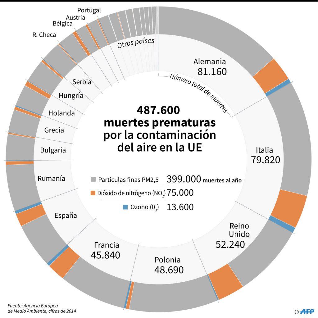 Muertes prematuras en la UE por la contaminación del aire. Gráficos: Simon Malfatto, Sabrina Blanchard