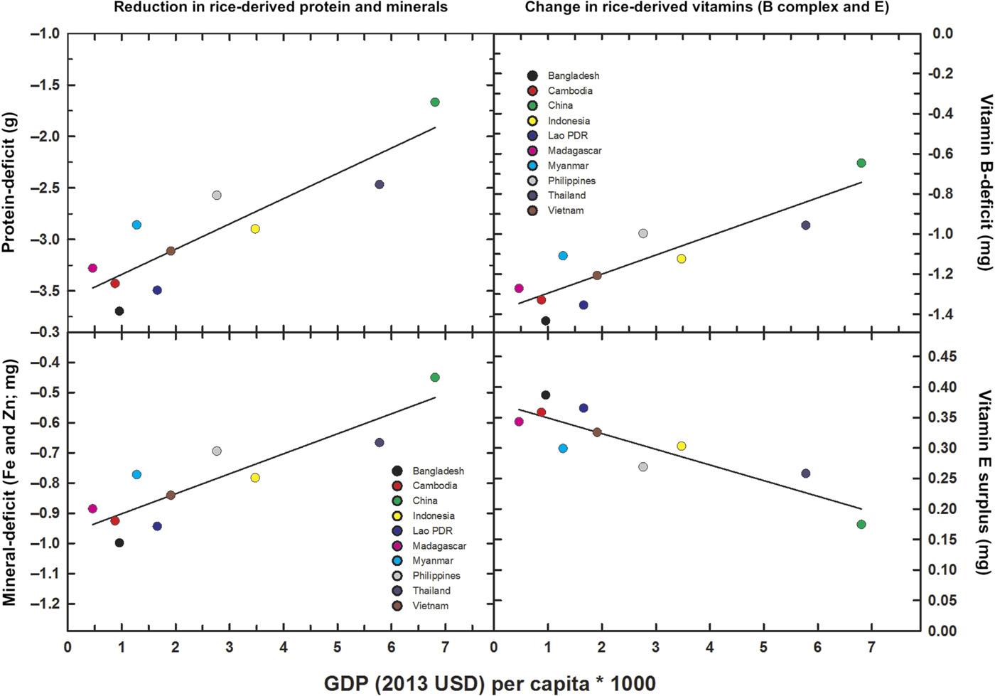 Déficit previsto de [CO2] en proteínas y minerales (Fe y Zn)