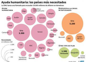 La ONU lanza llamado humanitario de casi 29.000 millones de dólares para 2020